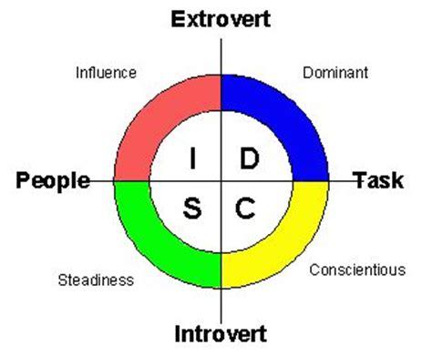 Personal Leadership Development Plan Randy Frazier