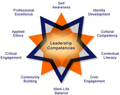 Personal Leadership Development Plan As Essay - 1488 Words